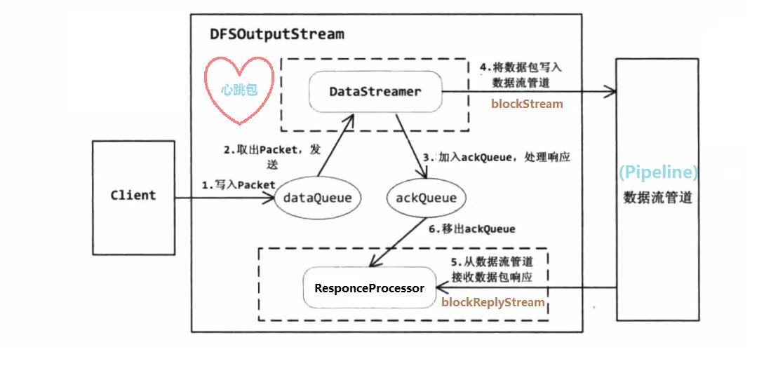 hdfsClientWrite02