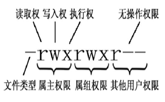 linux文件标识权限