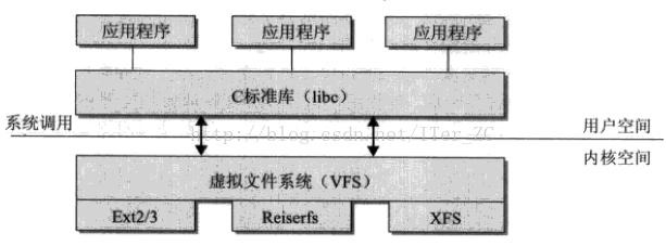 linuxVFS00