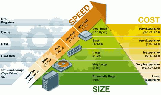 storageSpeed00